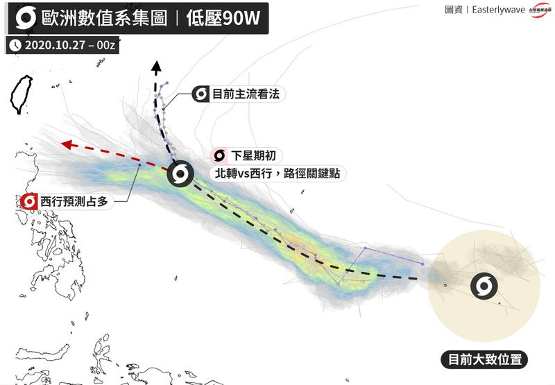 氣象粉專「台灣颱風論壇|天氣特急」解析,颱風很不容易來,但就現在的資料觀察,「低壓90W」未來有可能會發展為颱風,並有可能朝台灣前進,而關鍵時間點就在下週一或二。(圖擷取自臉書_台灣颱風論壇|天氣特急)