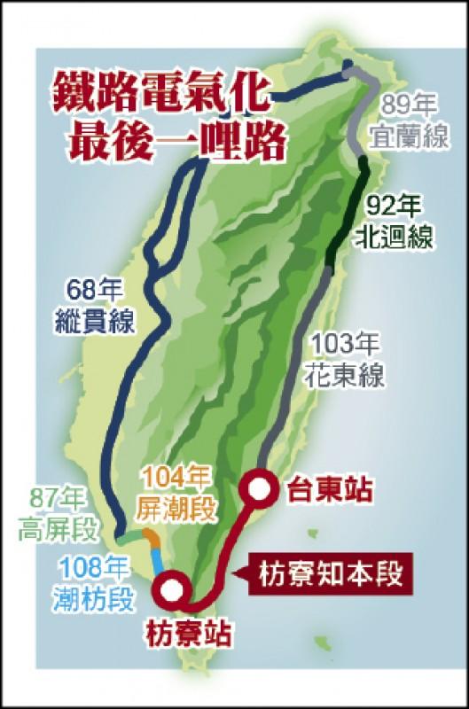 鐵路電氣化 最後一哩路