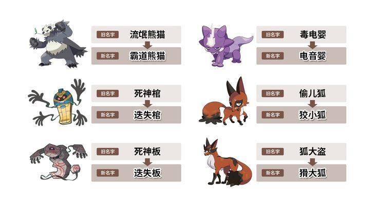 寶可夢官方本月20日在官網及微博宣布,將「流氓熊貓」改為「霸道熊貓」、「毒電嬰」改為「電音嬰」、「死神棺」改為「迭失棺」、「死神板」改為「迭失板」、「偷兒狐」改為「狡小狐」、「狐大盜」改為「猾大狐」。(圖擷取自寶可夢官網)