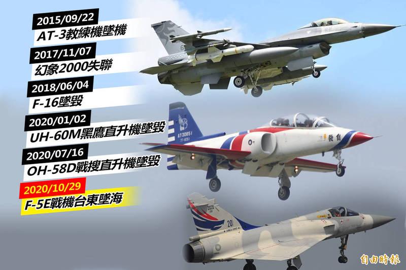 F-5E失事》戰機墜海飛官殉職 國軍近5年已6起墜機事故