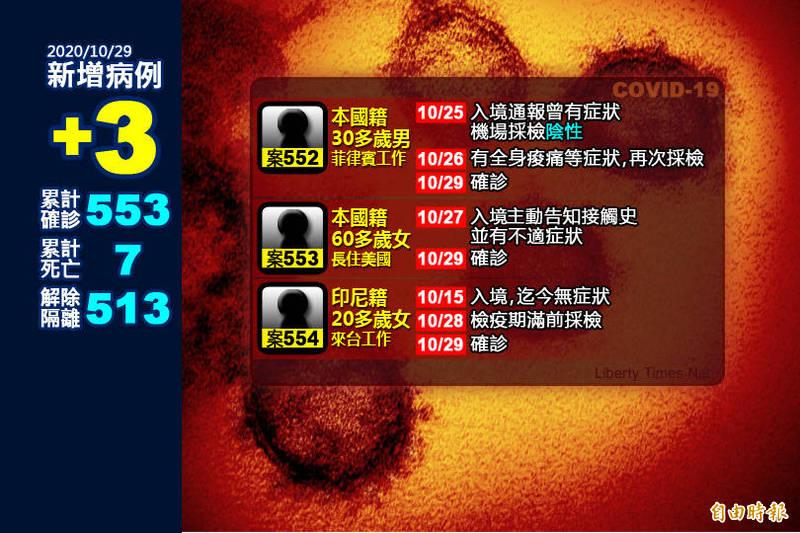 台灣今日武漢肺炎新增3例境外移入,分別自菲律賓、美國及印尼入境。(本報製圖)