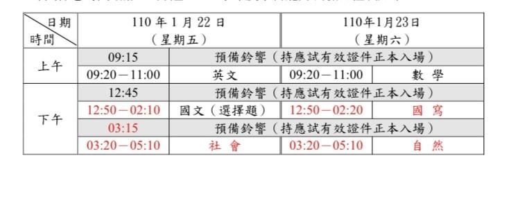 110學年度大學學科能力測驗將於110年1月22日至23日舉行,今天開始至11月13日報名。(大考中心提供)