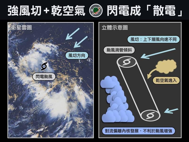 「台灣颱風論壇|天氣特急」今日發布颱風閃電的最新觀察報告,指出颱風「閃電」的發展速度似乎不如預期。(圖擷取自臉書_台灣颱風論壇|天氣特急)