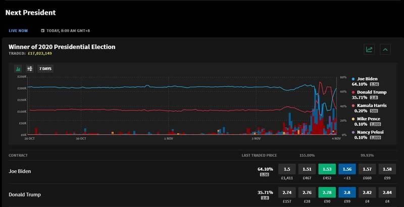 過去7天,賭盤中拜登(藍線)勝率一直領先川普(紅線),不過,3日至4日川普大幅領先,今晚進入五五波後,再度由拜登領先。(圖取自倫敦博弈公司Smarkets Exchange賭盤)