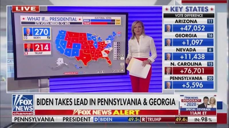 美國《福斯新聞》在美東時間6日上午10時節目中,更動螢幕中的票數,將拜登調升至270張選舉人票。(圖取自FOX NEWS)