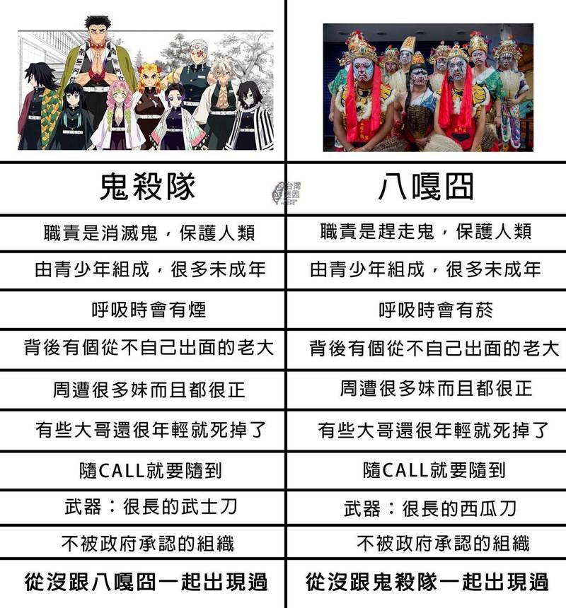 日本超人氣動漫《鬼滅之刃》近期持續引發討論,有網友將鬼滅當中的鬼殺隊與八家將相比較,笑稱兩者有高度相似的特色。(圖擷自「台灣迷因 taiwan meme」臉書)