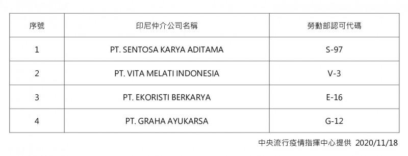 4家印尼外國人力仲介公司名單。(指揮中心提供)