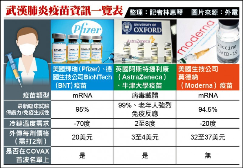 武漢肺炎疫苗資訊一覽表