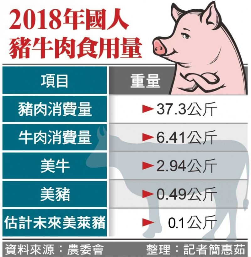 2018年國人豬牛肉食用量