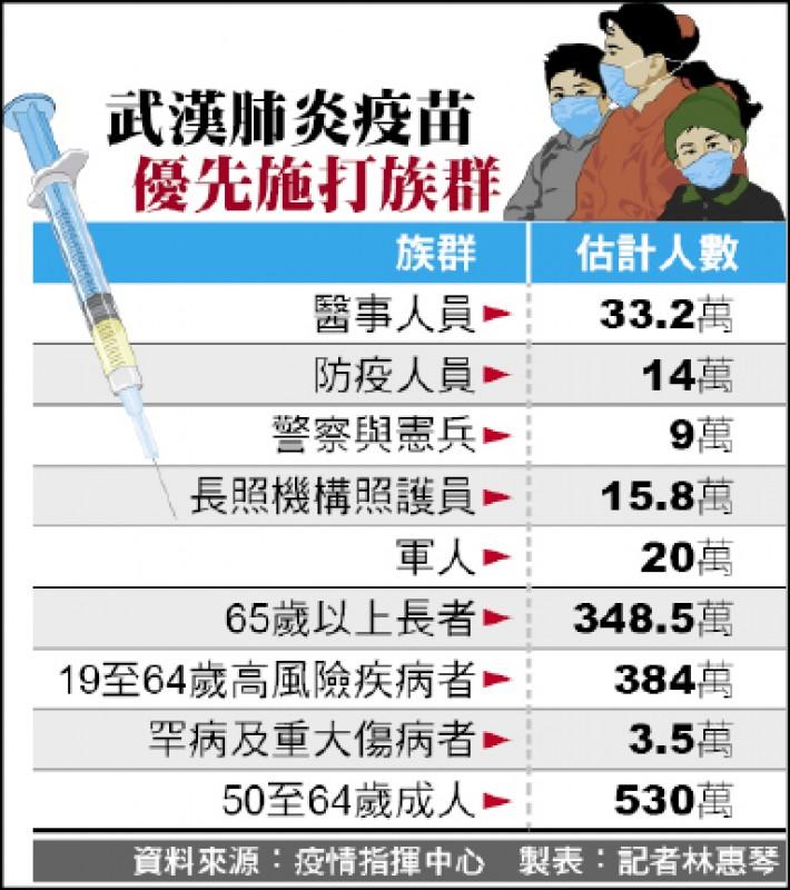 武漢肺炎疫苗 優先施打族群