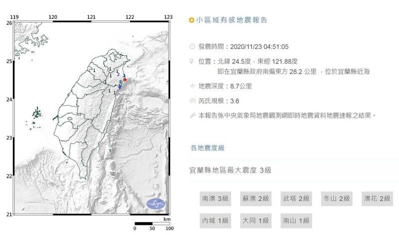 今日清晨4時51分宜蘭縣近海發生芮氏規模3.6的有感地震,地震深度僅8.7公里,最大震度為宜蘭3級。(圖擷自氣象局)
