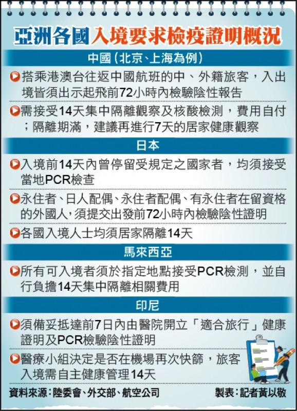 亞洲各國入境要求檢疫證明概況