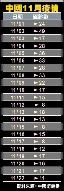 中國11月疫情