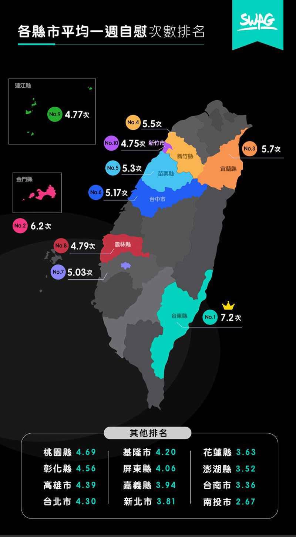 各縣市男性平均1週自慰次數排名,竟由台東縣奪冠,平均一週7.2次,意味著每天自慰就要超過1次。(圖擷取自SWAG網站)