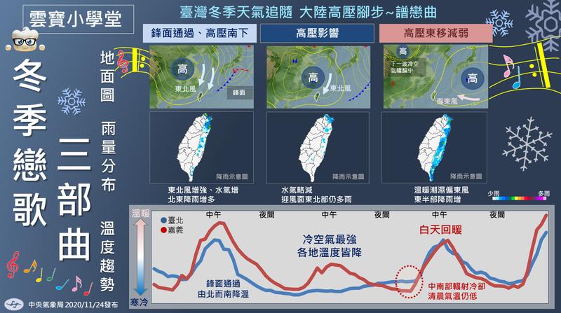 隨著2020即將邁入尾聲,在季節上也準備進入冬天。中央氣象局表示,其實台灣的冬天就是不斷由三種節奏「大陸高壓南下」、「影響台灣」、「東移減弱」組成,氣象局也在臉書PO出一張圖,讓人輕易掌握冬天天氣。(擷取自氣象局)