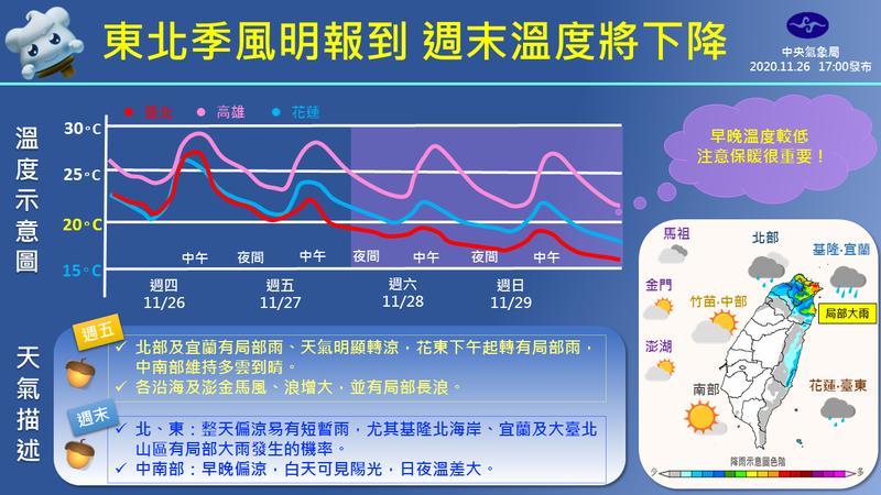 好天氣要沒了!東北季風明(27)日報到,北台灣將最先感受變化,除了轉涼,全台多地也都會出現局部降雨。(圖取自臉書粉專「報天氣-中央氣象局」)