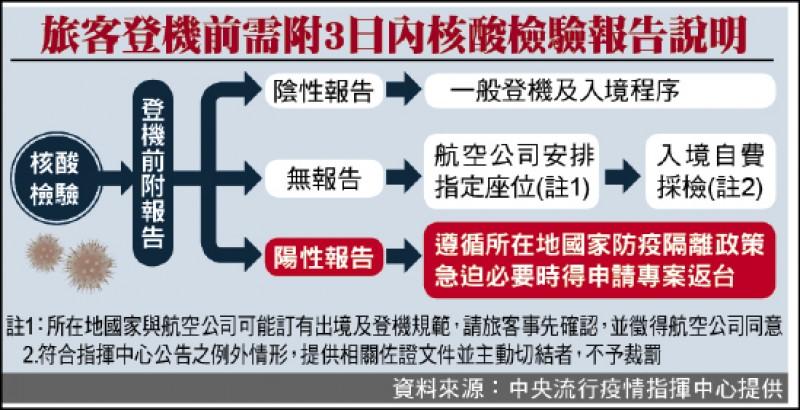 旅客登機前需附3日內核酸檢驗報告說明