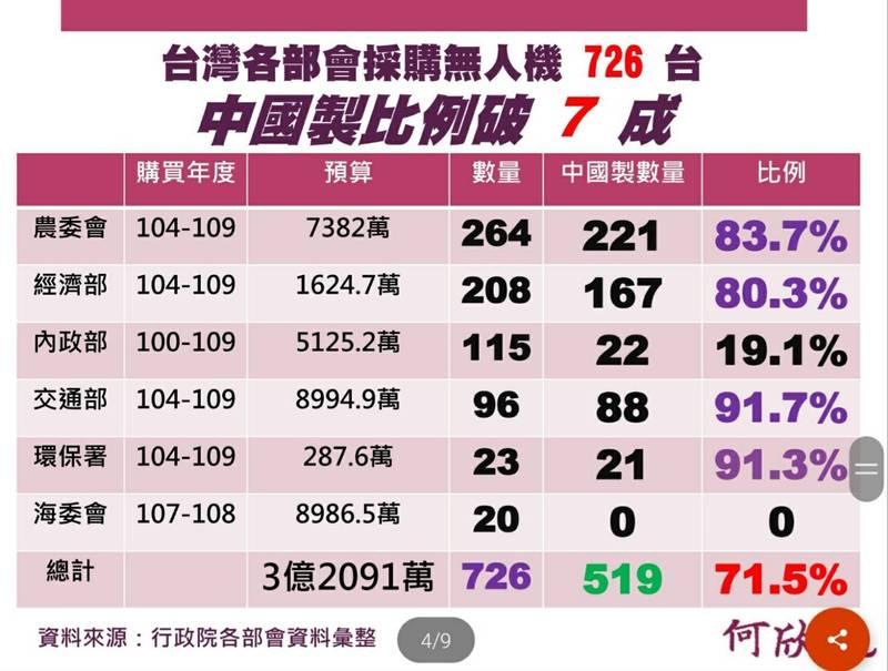 台灣各部會採購無人機,中國製比例破七成。(何欣純辦公室提供)