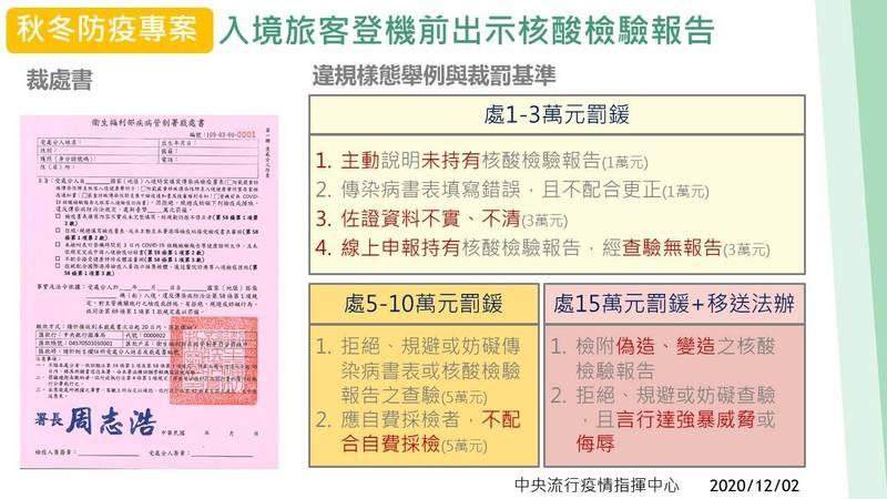 因應武漢肺炎疫情,中央流行疫情指揮中心表示,農曆春節期間自費檢驗服務不打烊。圖為入境旅客未出示報告罰則。(指揮中心提供)