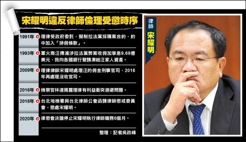元大國際資產董事長宋耀明因拉法葉案,被律懲會決議停止執行 律師職務6個月。(資料照)