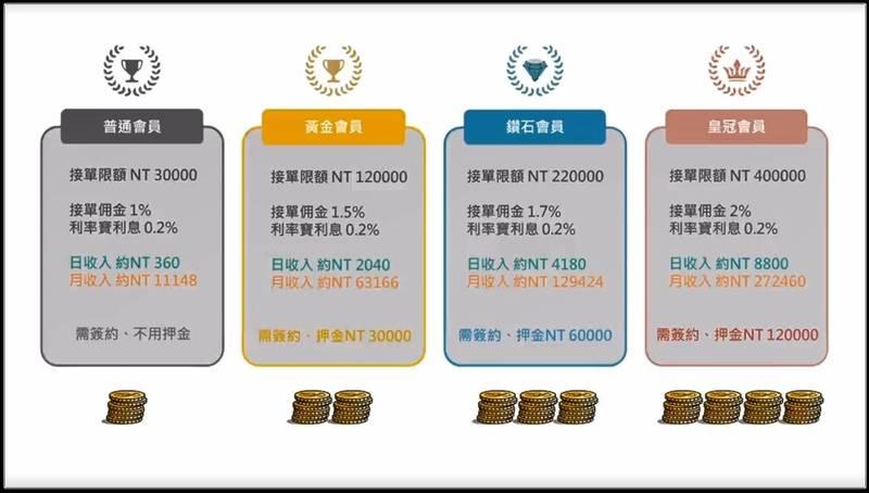 詐騙集團將投資等級分成4級,借此先騙取民眾押金。(翻攝自網路)