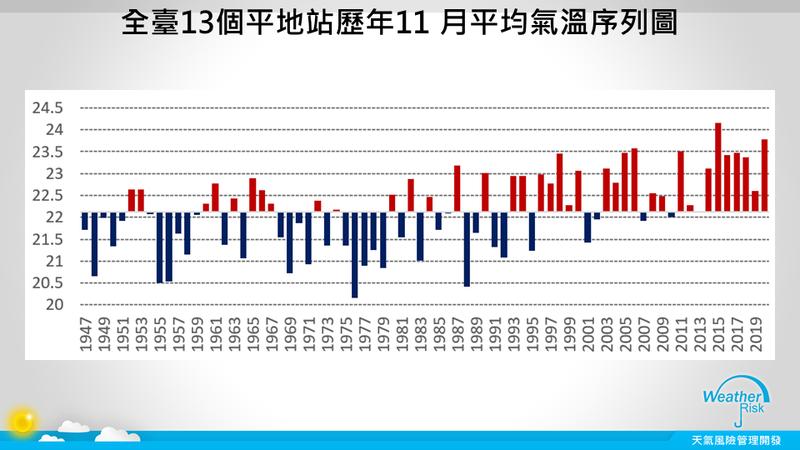 氣象專家賈新興今日指出,今年11月由於北方冷高壓勢力偏北,全台月均溫是逾70年以來的第二熱。(圖擷取自臉書_賈新興)
