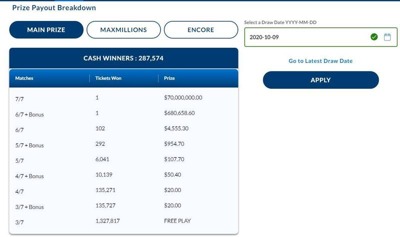 加拿大魁北克彩券Lotto Max今年10月9日開出7000萬元加幣(約15.3億新台幣)的頭獎,獎金由一人獨得,而這名幸運得主竟然第一次買彩券就中了最大獎,羨煞眾人。圖為Lotto Max開獎頁面。(擷取自魁北克彩券官網)