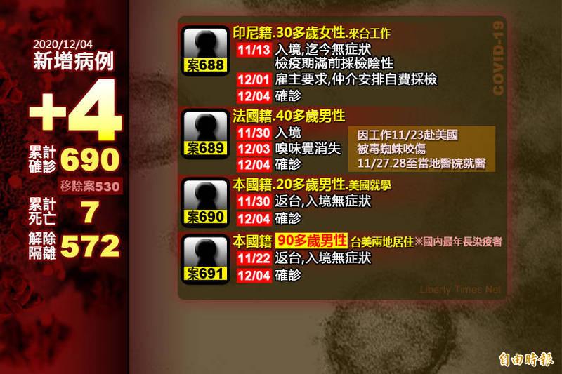 指揮中心今日公布,國內新增4例武漢肺炎境外移入。(本報製)