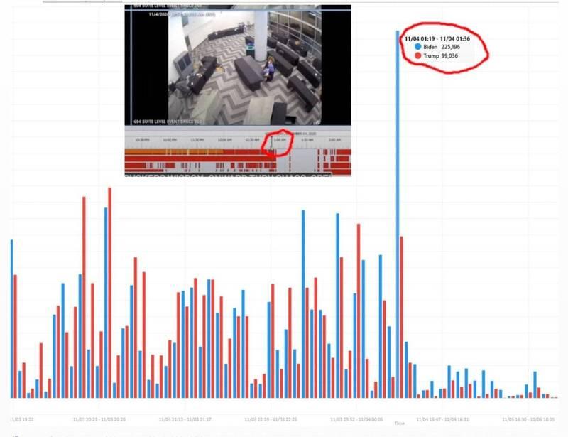 喬州灌票影片與拜登選票暴增時間一致