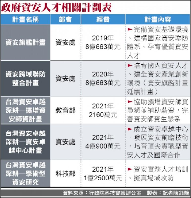 製表:記者陳鈺馥