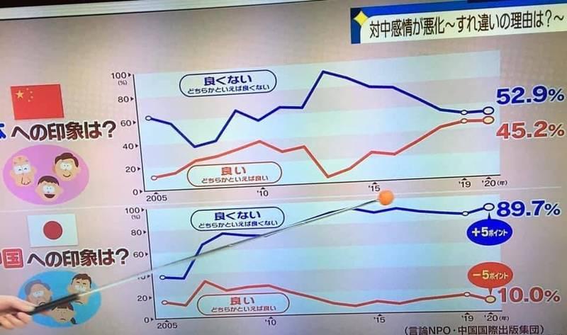 中日兩國輿情調查顯示,日本人對中國的不良印象高達89.7%,較去年增加5%。(圖截取自謝長廷臉書)