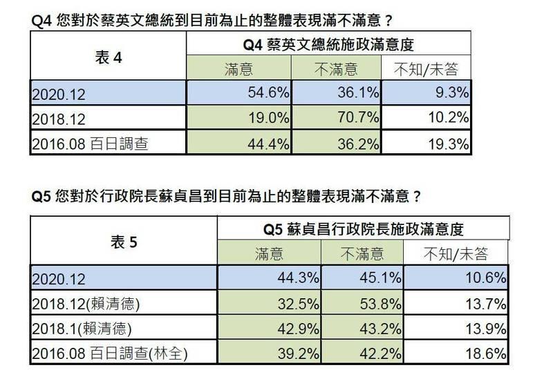 圖為《遠見》公布蔡英文與蘇貞昌表現滿意度詳細數據。(《遠見》提供)