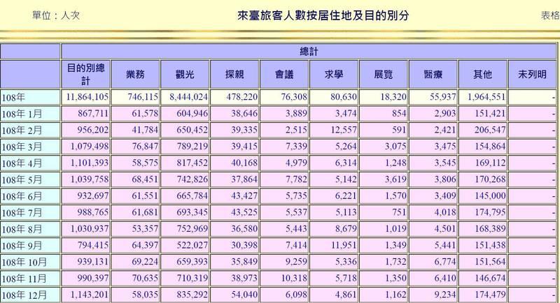 交通部統計顯示,去年來台旅客突破1186萬人次。(圖擷自交通部)