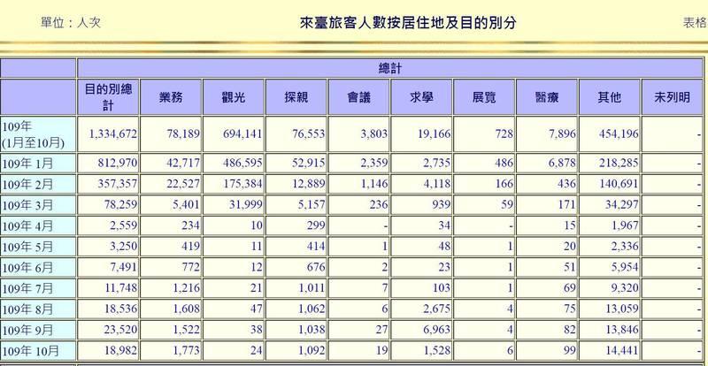 交通部統計顯示,今年受疫情爆發影響,自3月以來每月來台旅客銳減,截至10月來台旅客只有大約113.4萬人次。(圖擷自交通部)