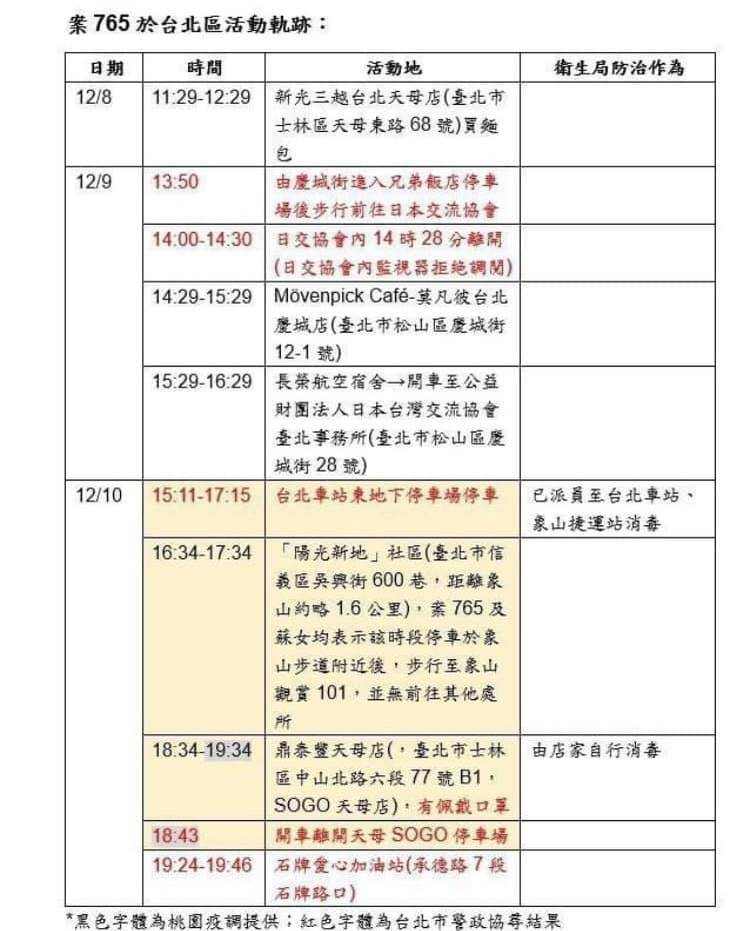 北市議員徐巧芯今爆,案765還曾於9日去過日本交流協會,10日則去過台北車站東地下停車場、象山步道等地。(北市議員徐巧芯提供)