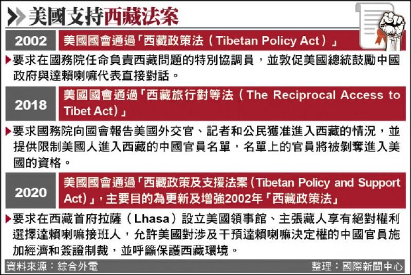 美国支持西藏法案(photo:LTN)