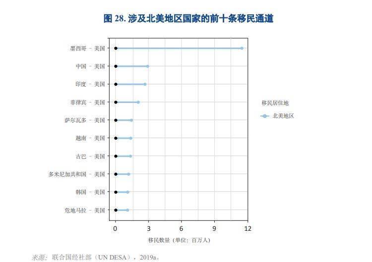 在美中国移民人数仅次于墨西哥。(图撷取自国际移民组织《世界移民报告2020》)(photo:LTN)