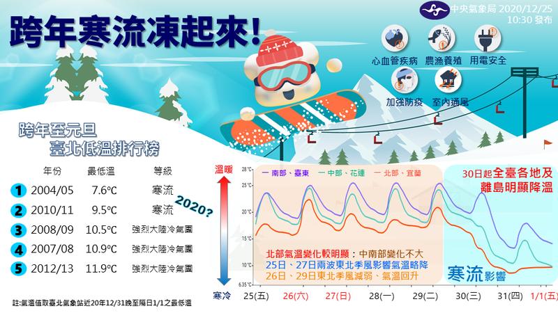 中央氣象局預估今年跨年夜台北最低溫可能來到7.4度,較2004年台北最低溫7.6度還低,成為近20年最冷跨年夜。(氣象局提供)
