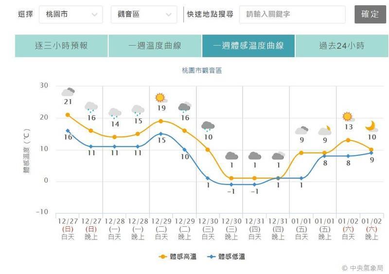 氣象局長鄭明典PO出桃園觀音區的預報,顯示週三晚間到跨年夜的體感溫度下探到零下1度。(圖擷自氣象局網站)