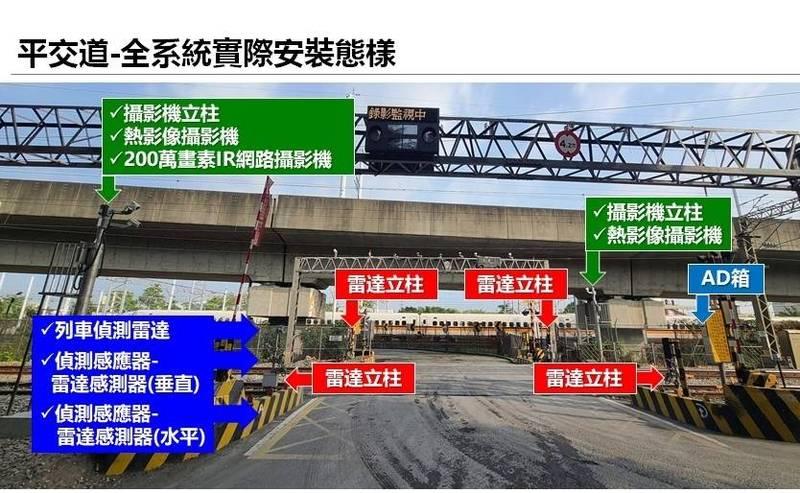 提升平交道安全,台鐵耗資近9億採購新偵測系統,今年底前正線將全數安裝完成。(圖:台鐵局提供)