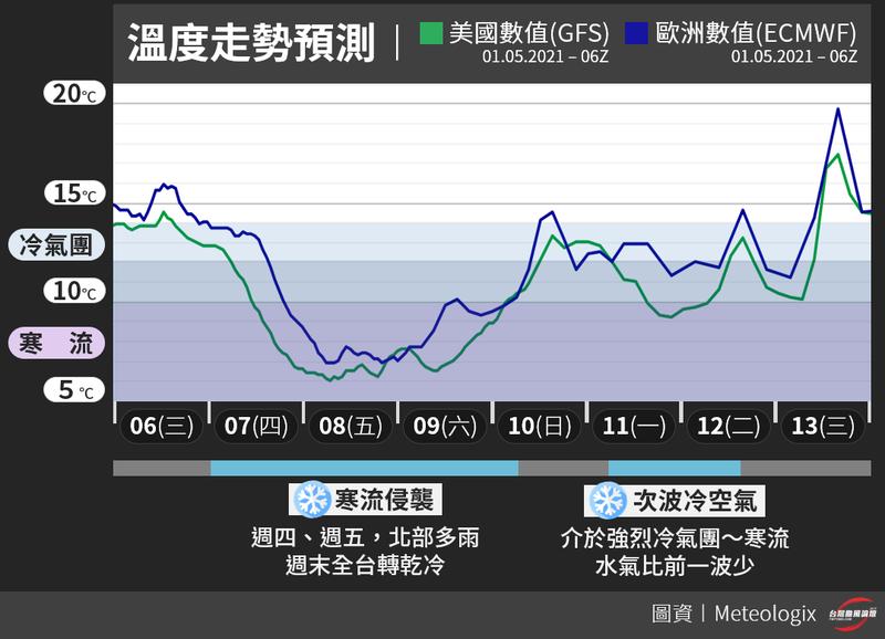 氣象粉專「台灣颱風論壇|天氣特急」今天晚間發布一張圖,解析未來一週的溫度走向,未來一週內台灣將面臨到兩次的降溫,提醒民眾做好自身保暖。(圖片擷取自台灣颱風論壇|天氣特急)