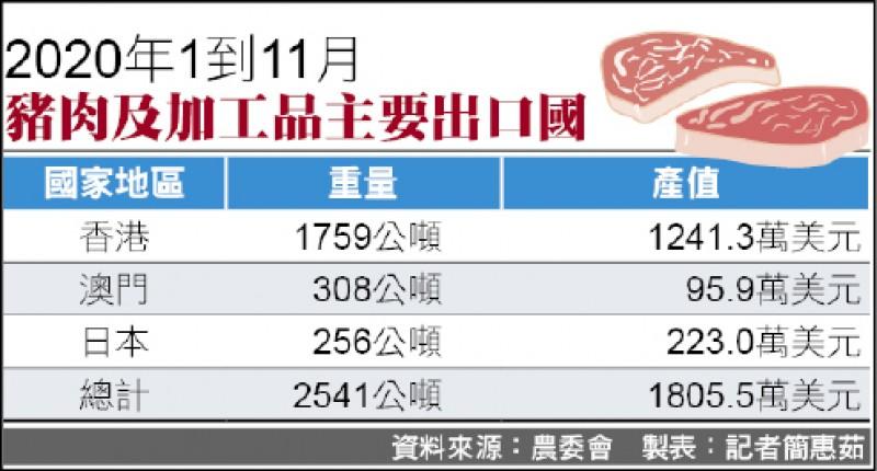 去年台灣生鮮豬肉外銷 成長近8倍