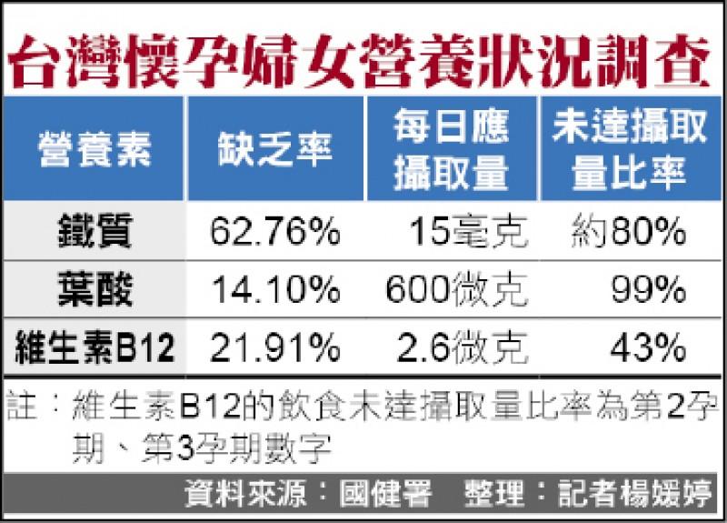 台灣懷孕婦女營養狀況調查