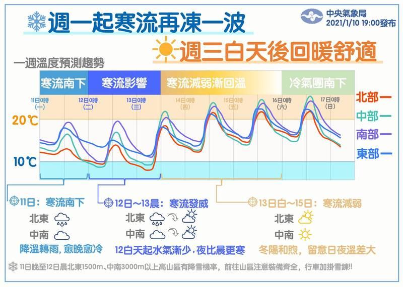 中央氣象局今日預報未來一週天氣。(圖擷取自臉書_報天氣 - 中央氣象局)