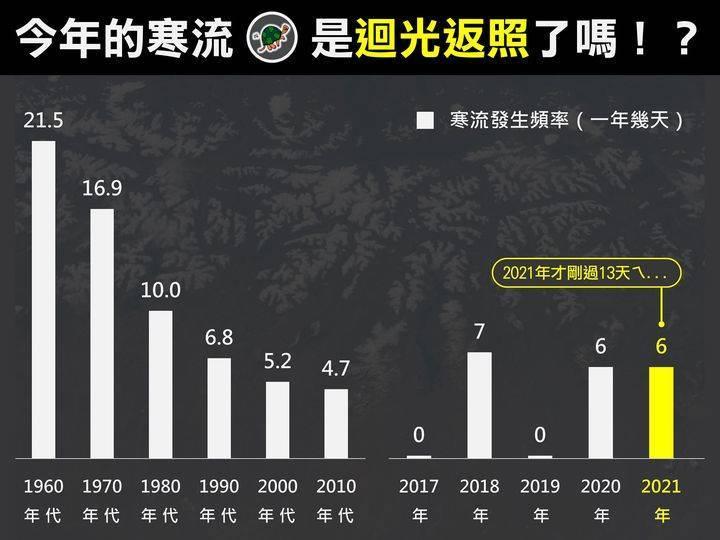 今年寒流「迴光返照」?粉專一圖驚曝台灣寒流快成「稀有種」