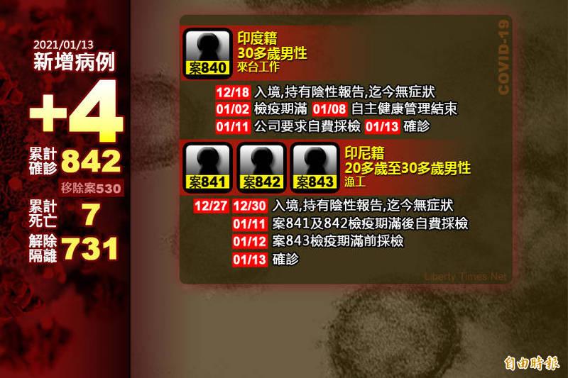 指揮中心今日公布,國內再新增4例境外移入武漢肺炎。(本報製)