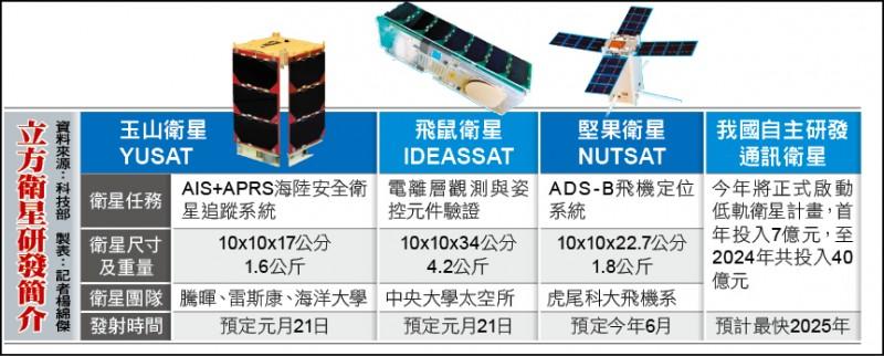 立方衛星研發簡介