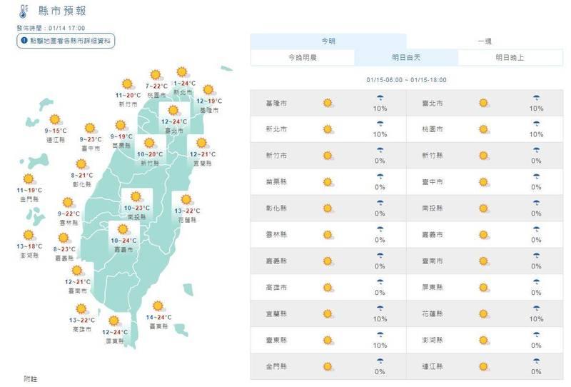 明天白天因陽光照射,氣溫會明顯上升,高溫大致在21度以上,西半部及東南部可達24、25度;各地日夜溫差大,西半部多達十幾度。(圖擷取自中央氣象局)