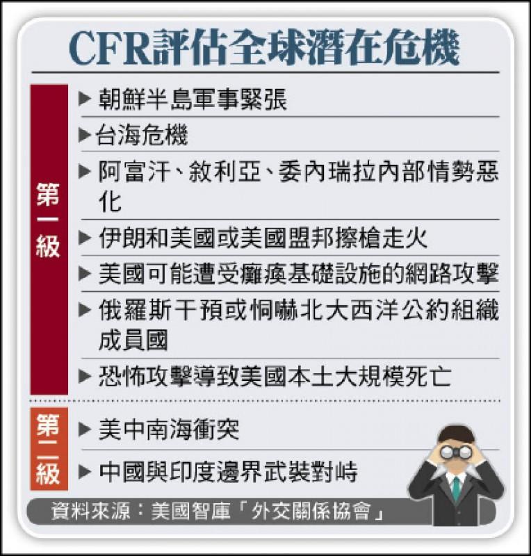 CFR評估全球潛在危機