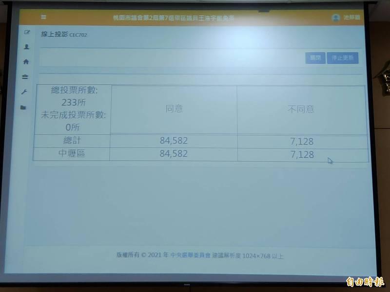 233個投開票所完成王浩宇罷免案計票作業。(記者鄭淑婷攝)